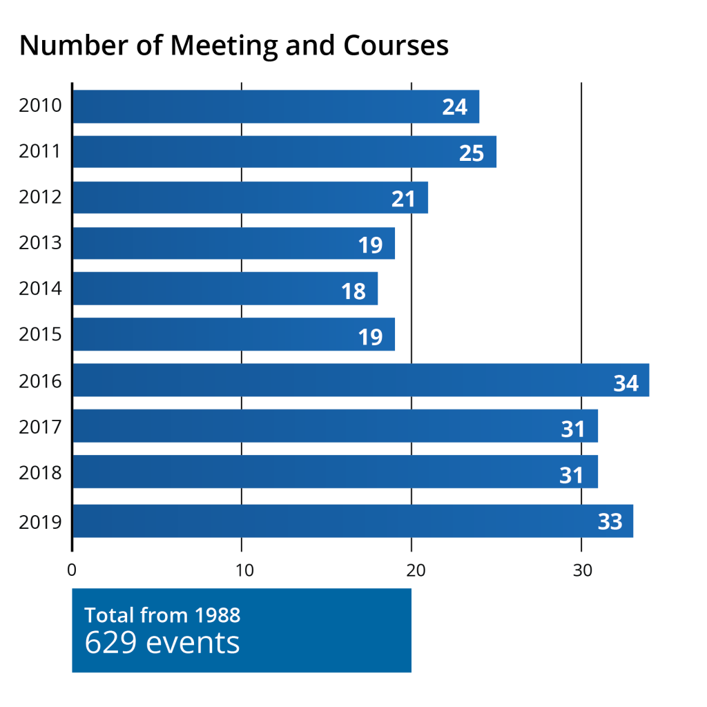 Number of Meetings and Courses from 2010 to 2019